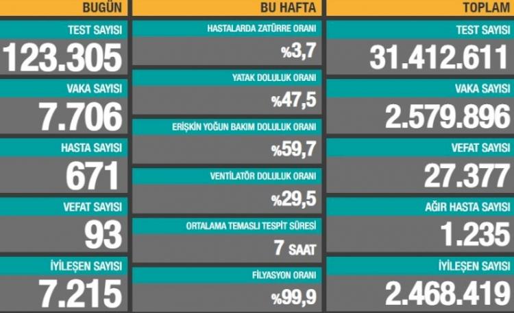 Türkiye'de 93 can kaybı, 7 bin 706 yeni vaka